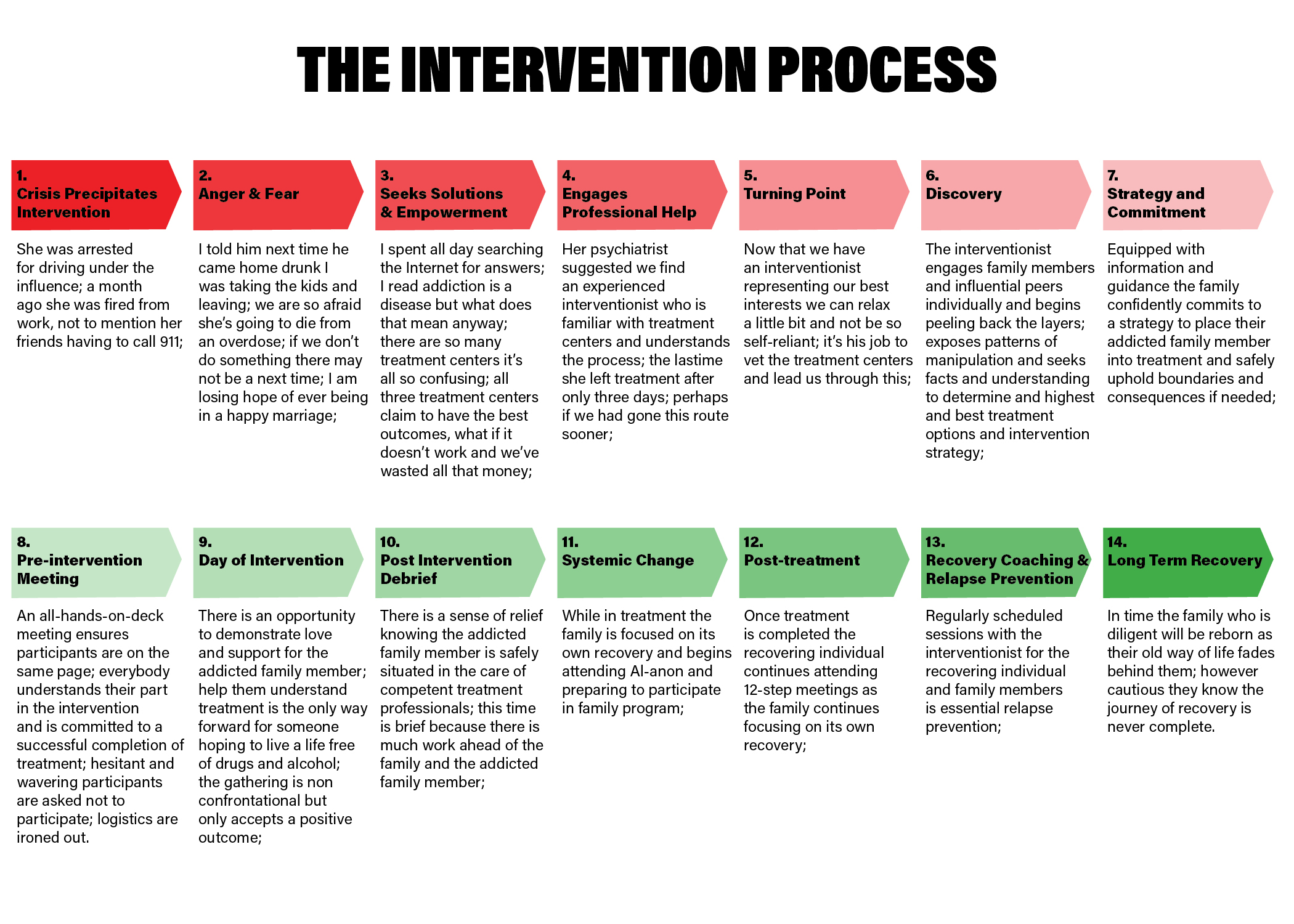 The Intervention Process